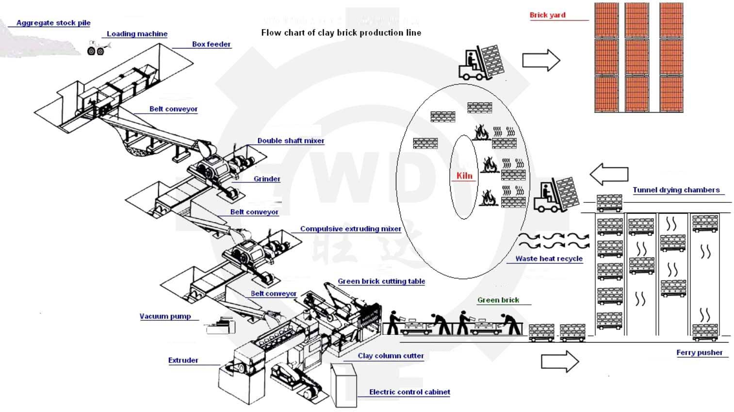 20-30 Million Clay Brick Production Line